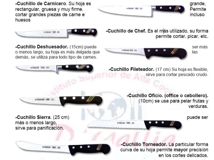 Tipos de cuchillos y m todos de afilarlos bienservido for Clases de cuchillos de mesa
